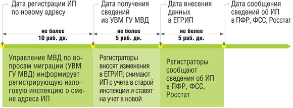 Какие документы нужны ивалиду чернобыльцу для пенсии по старости 2019