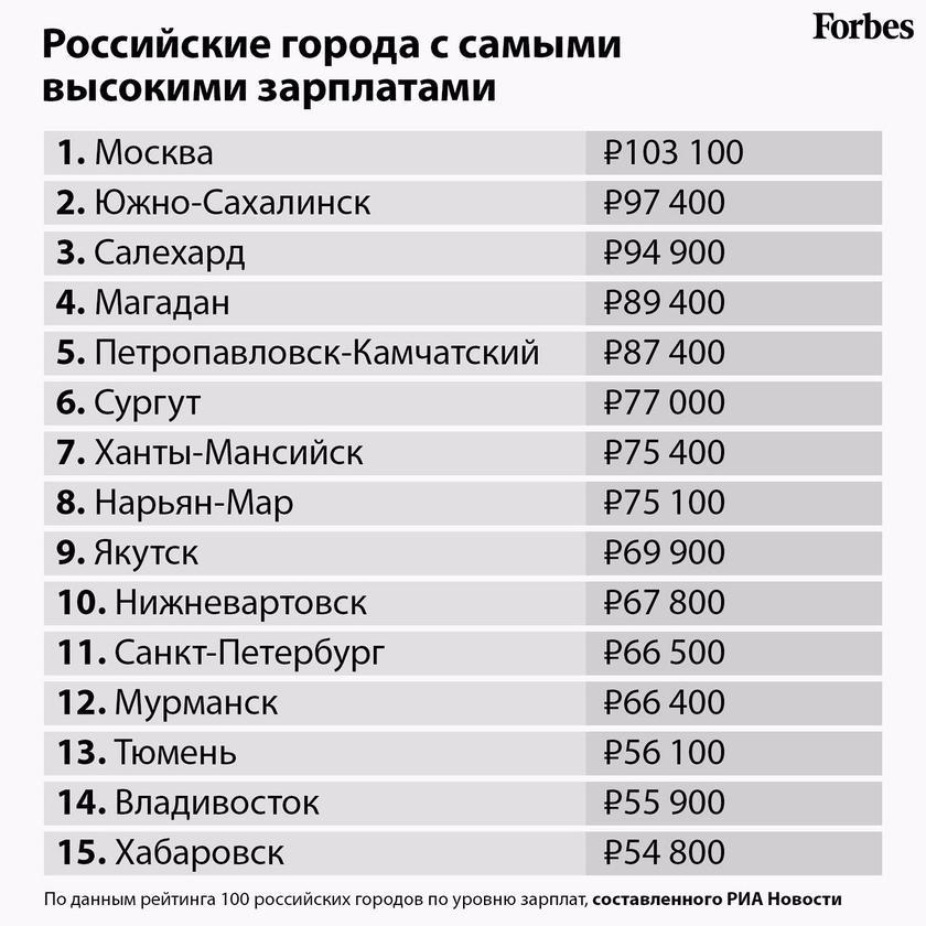 Зарплата преподавателей с 1 марта 2019 года 7500 а костромской области