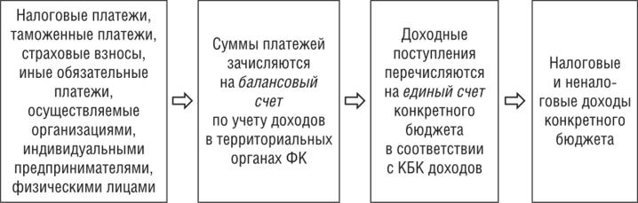 Льгота жку ветеран труда в московсой обл как расчитать