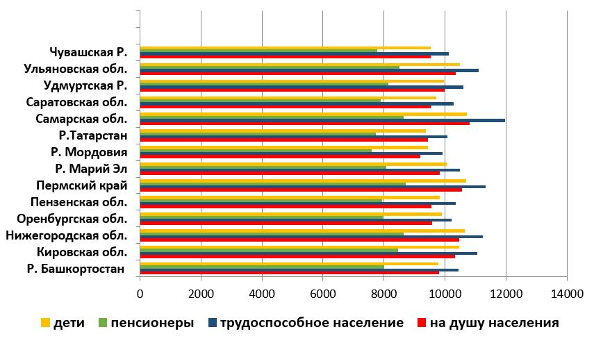 Потребительская корзина пермский край сентябрь 2018