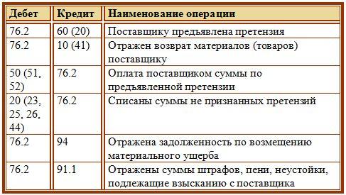 Отдел защиты прав роспотребнадзор регистрация жалоб