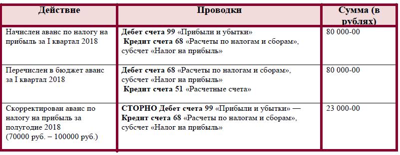 Какие документы на временную регистрацию по месту пребывания