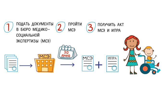 Как получить чернобыльские льготы
