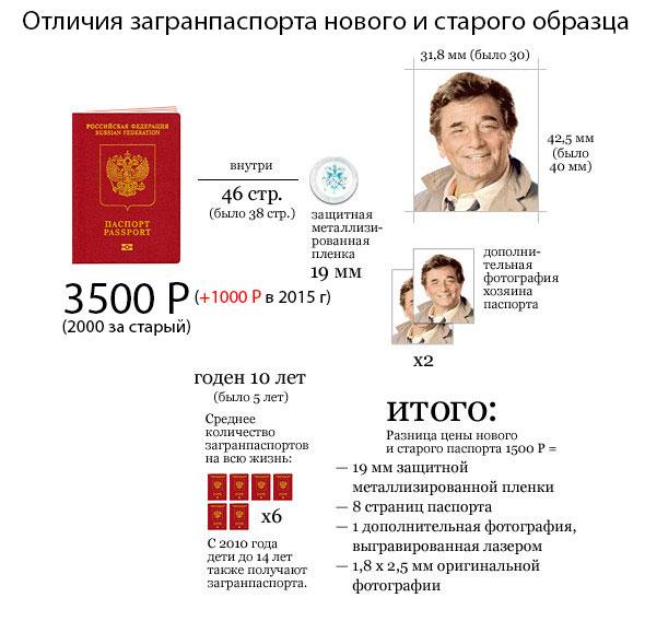 Письмо в уфмс от юр лица о иностранном гражданине для фнс