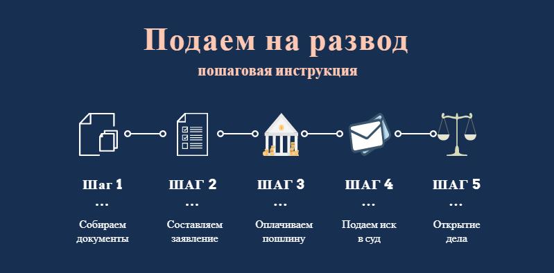 По решению суда в какой срок разводят в загсе на украине